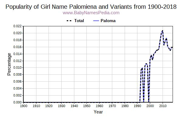 Variant Popularity Trend  for Palomiena  from 1900 to 2017