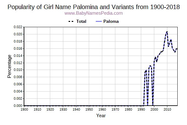 Variant Popularity Trend  for Palomina  from 1900 to 2017