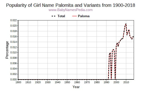 Variant Popularity Trend  for Palomita  from 1900 to 2016