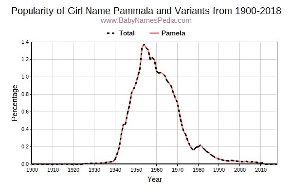 Variant Popularity Trend  for Pammala  from 1900 to 2016