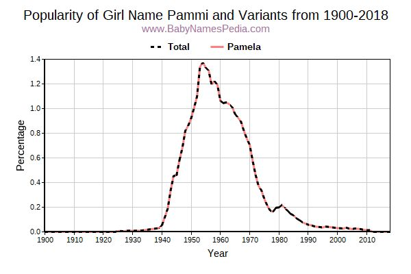 Variant Popularity Trend  for Pammi  from 1900 to 2016