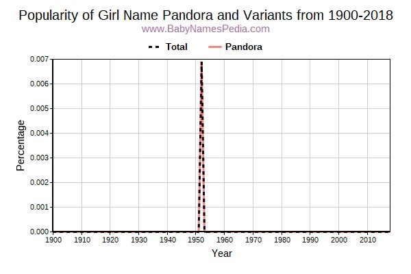 Variant Popularity Trend  for Pandora  from 1900 to 2017