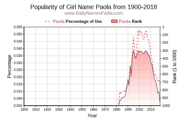Popularity Trend  for Paola  from 1900 to 2018