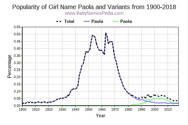 Variant Popularity Trend  for Paola  from 1900 to 2018