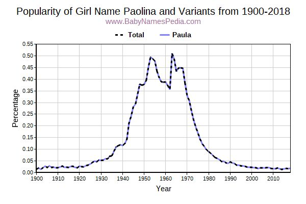Variant Popularity Trend  for Paolina  from 1900 to 2018