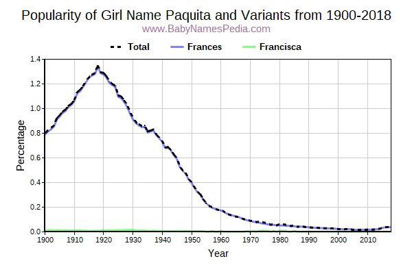 Variant Popularity Trend  for Paquita  from 1900 to 2017