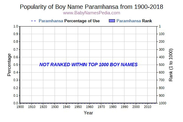 Popularity Trend  for Paramhansa  from 1900 to 2017