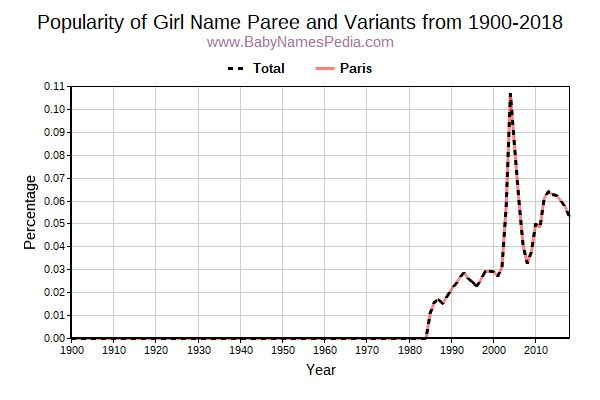 Variant Popularity Trend  for Paree  from 1900 to 2016