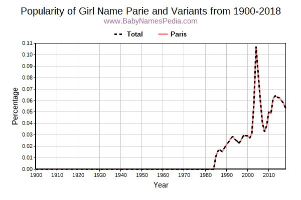 Variant Popularity Trend  for Parie  from 1900 to 2018