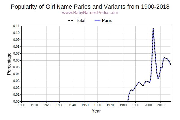 Variant Popularity Trend  for Paries  from 1900 to 2017