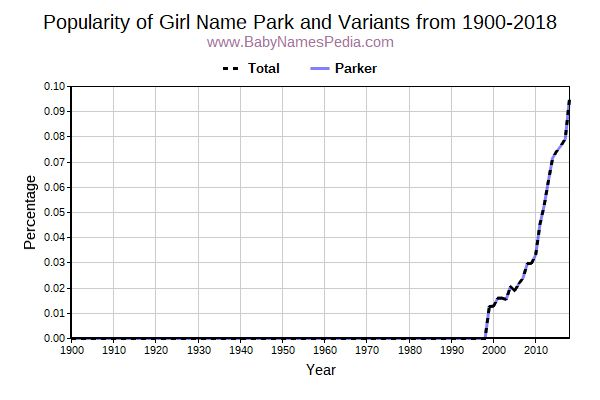 Variant Popularity Trend  for Park  from 1900 to 2016