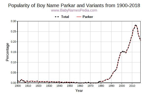 Variant Popularity Trend  for Parkar  from 1900 to 2016