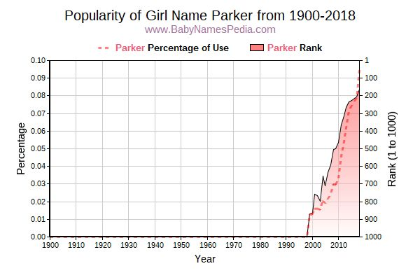 Popularity Trend  for Parker  from 1900 to 2016