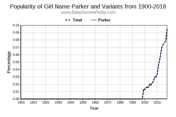 Variant Popularity Trend  for Parker  from 1900 to 2016
