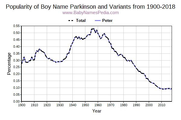 Variant Popularity Trend  for Parkinson  from 1900 to 2016