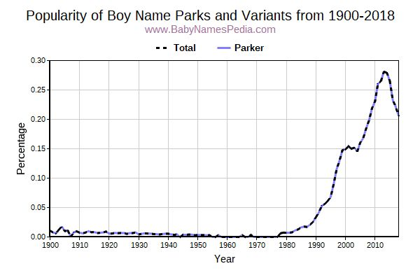 Variant Popularity Trend  for Parks  from 1900 to 2016
