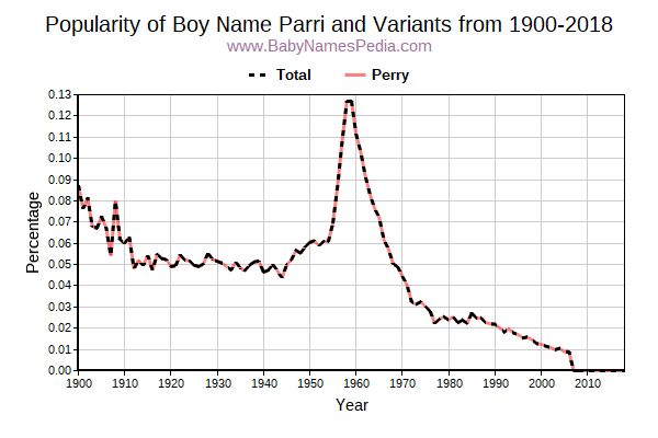 Variant Popularity Trend  for Parri  from 1900 to 2017