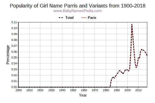 Variant Popularity Trend  for Parris  from 1900 to 2016