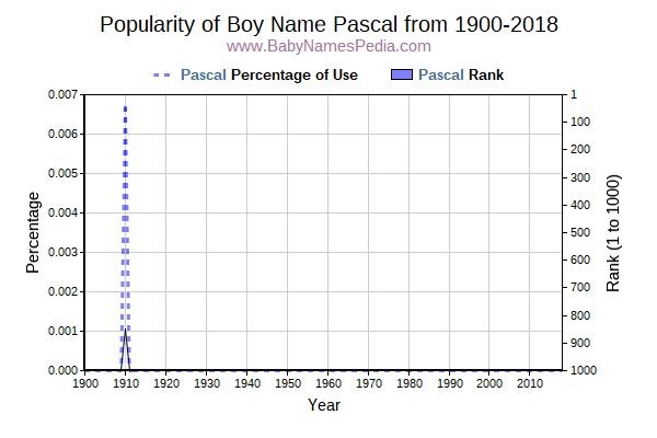 Popularity Trend  for Pascal  from 1900 to 2015