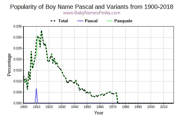 Variant Popularity Trend  for Pascal  from 1900 to 2015