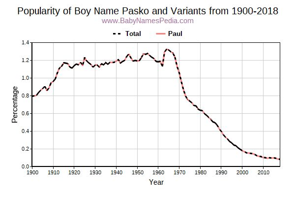 Variant Popularity Trend  for Pasko  from 1900 to 2016