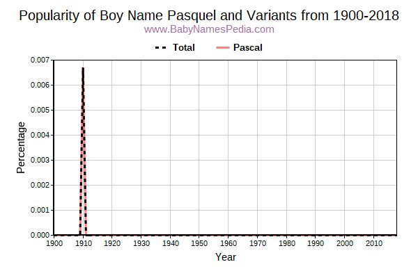 Variant Popularity Trend  for Pasquel  from 1900 to 2016