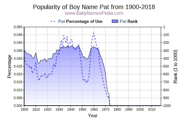 Popularity Trend  for Pat  from 1900 to 2017