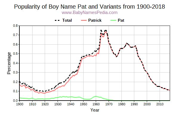Variant Popularity Trend  for Pat  from 1900 to 2017