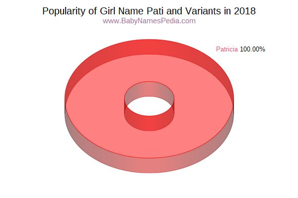 Variant Popularity Chart  for Pati  in 2016
