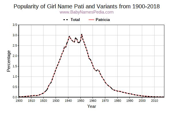 Variant Popularity Trend  for Pati  from 1900 to 2016
