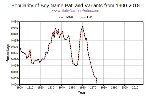 Variant Popularity Trend  for Pati  from 1900 to 2015