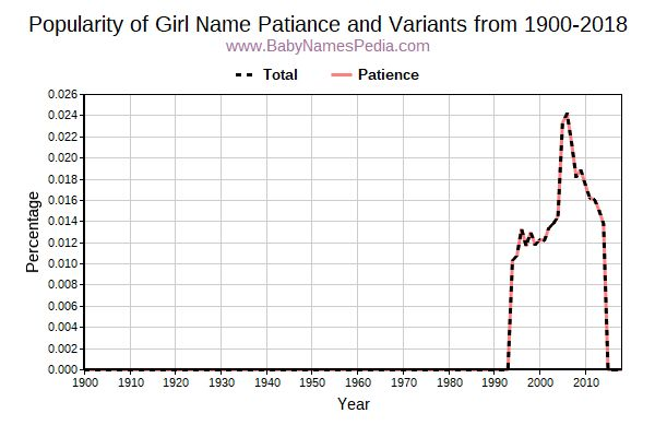 Variant Popularity Trend  for Patiance  from 1900 to 2016