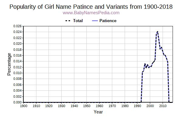 Variant Popularity Trend  for Patince  from 1900 to 2015