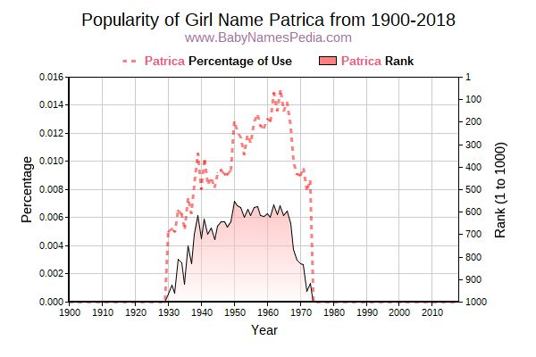 Popularity Trend  for Patrica  from 1900 to 2018