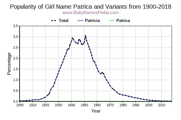 Variant Popularity Trend  for Patrica  from 1900 to 2018