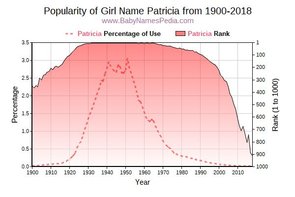 Popularity Trend  for Patricia  from 1900 to 2016