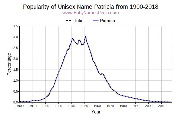 Unisex Popularity Trend  for Patricia  from 1900 to 2016