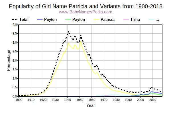 Variant Popularity Trend  for Patricia  from 1900 to 2016