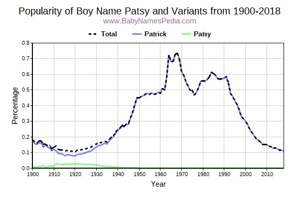 Variant Popularity Trend  for Patsy  from 1900 to 2015