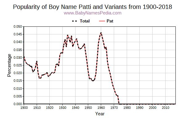 Variant Popularity Trend  for Patti  from 1900 to 2016