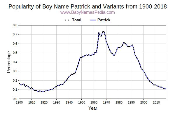 Variant Popularity Trend  for Pattrick  from 1900 to 2018