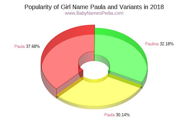 Variant Popularity Chart  for Paula  in 2015