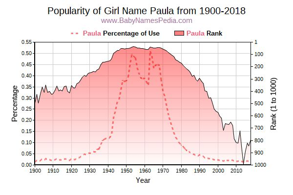 Popularity Trend  for Paula  from 1900 to 2015