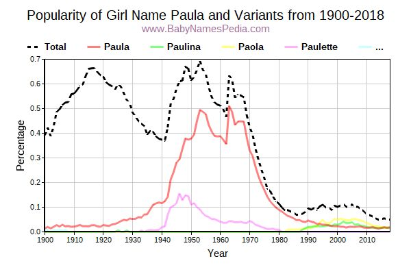 Variant Popularity Trend  for Paula  from 1900 to 2015