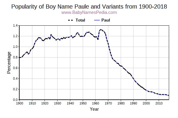 Variant Popularity Trend  for Paule  from 1900 to 2018