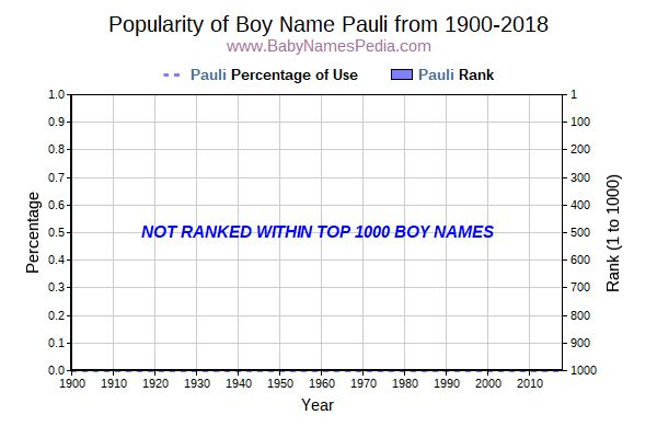 Popularity Trend  for Pauli  from 1900 to 2018