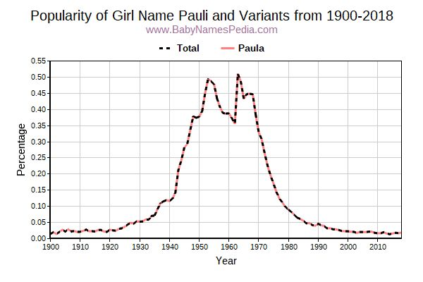 Variant Popularity Trend  for Pauli  from 1900 to 2016