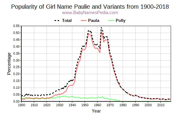 Variant Popularity Trend  for Paulie  from 1900 to 2016