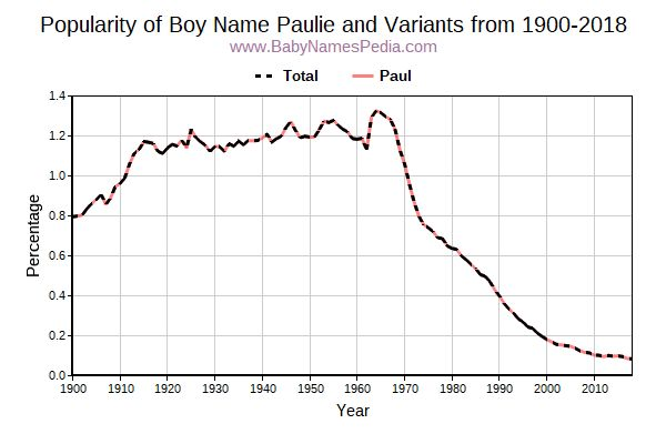 Variant Popularity Trend  for Paulie  from 1900 to 2018