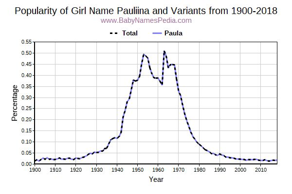 Variant Popularity Trend  for Pauliina  from 1900 to 2018